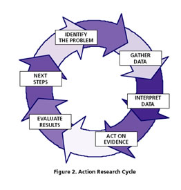 Model of action research