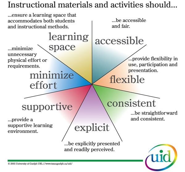 direct instruction model The effect of direct instruction versus discovery learning on the understanding of science lessons by second grade students marisa t cohen the graduate center, city university of new york, mcohen1@gccunyedu direct instruction is a model for teaching that.