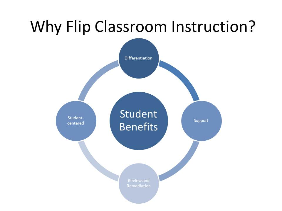 the benefits students would have from flipped classrooms What is it essentially, a flipped classroom is when you flip flop your in class lectures and assigned homework this way your classroom is more students centered and gives the teacher.