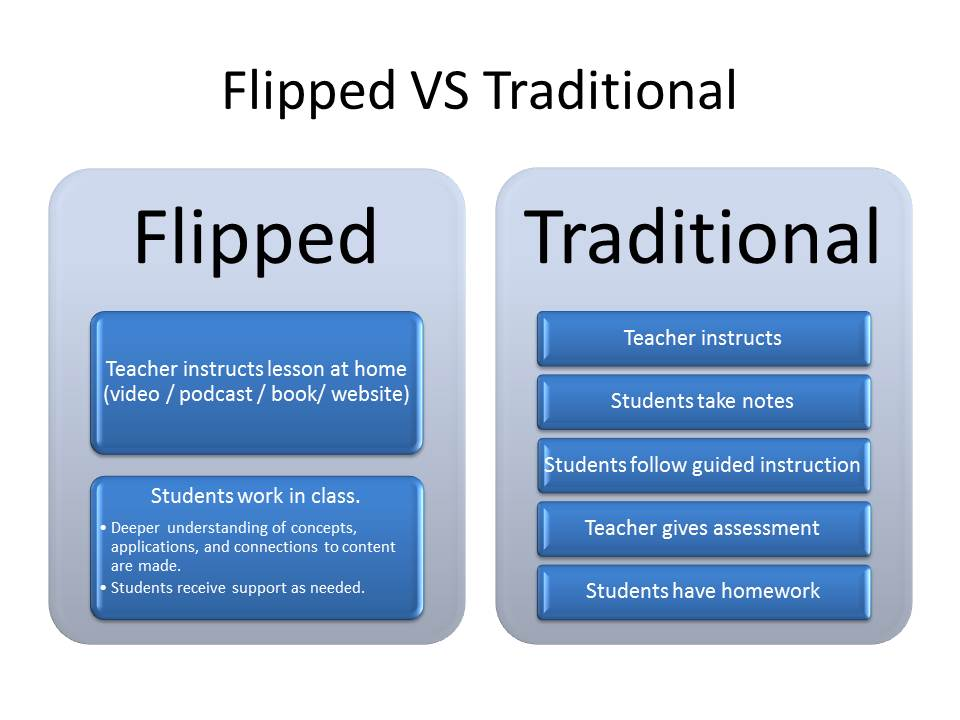flipped classroom being beneficial essay Language arts students' ability to write a cohesive research essay research  shows that a flip classroom approach to instruction can be an effective strategy  when  the students are required to be interactive while viewing the online   helpful upon completion of their viewing of the lesson the students.