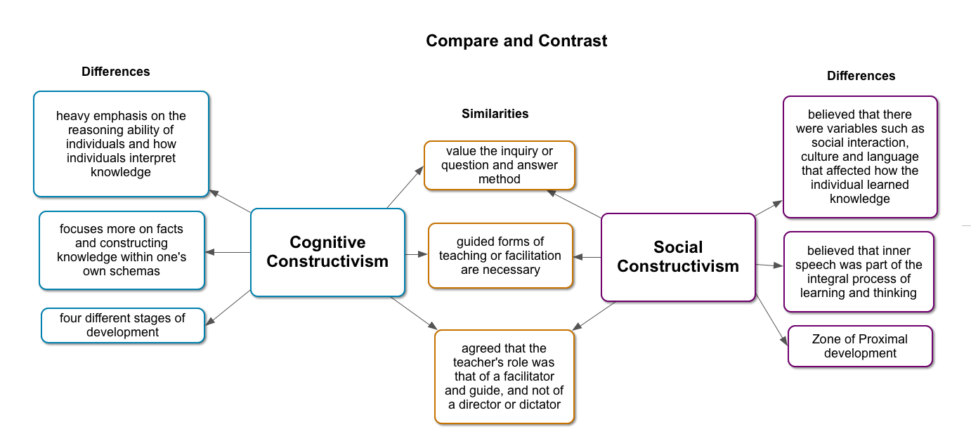 piaget vs bandura Piaget's theory of cognitive development is a comprehensive theory about the nature and development of human intelligence it was first created by the swiss.