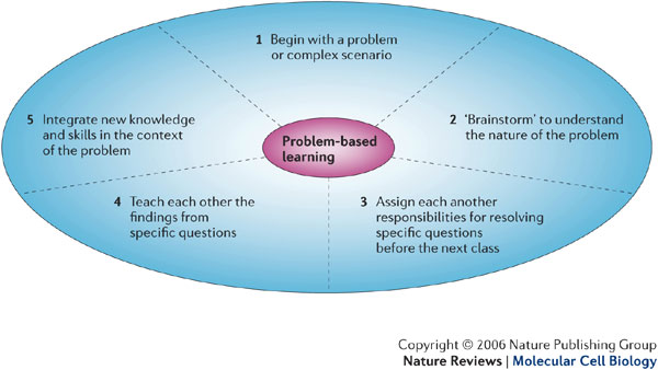 problem solving based scenarios an approach to identify opportunities to create value for the busine 7-step approach to problem solving 2 the 7-steps to master problem solving •problem statements should commence with a question or a firm hypothesis.